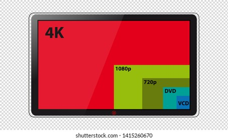 Different Screen Resolutions 4k, 1080p, 720p, DVD And VCD - Vector Illustration On Modern Television Screen