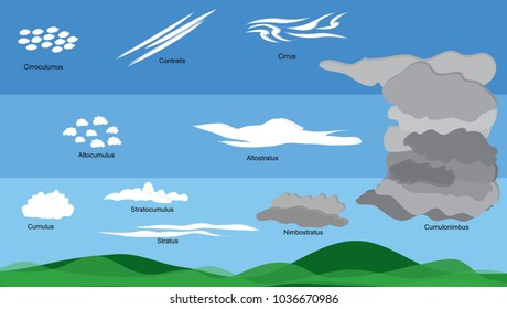 Different type of clouds, different levels of sky, and name of each type of cloud