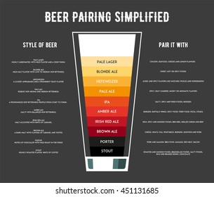 Different types of beer poster vector illustration. The best food for beer.