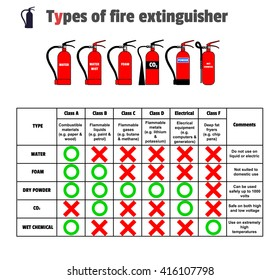 Different Types of Extinguishers - Water, Water mist,Foam, Dry Powder, Wet chemical, Carbon Dioxide. Use extinguishers table and symbols.Vector. Colored icons on white background.