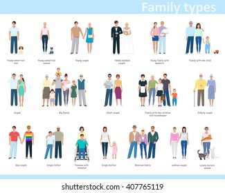 Different types of families. Icons with people of different ages. Classification of families, vector illustration
