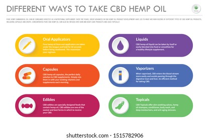 Different Ways to Take CBD Hemp Oil horizontal business infographic illustration about cannabis as herbal alternative medicine and chemical therapy, healthcare and medical science vector.