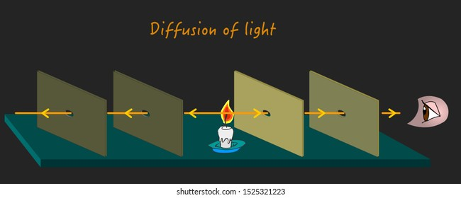 Diffusion of light. How light is spread. Light emits, through the holes in the plate to reach the eye. School, education vector illustration
