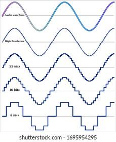 Digital audio - Sound quality and bits
