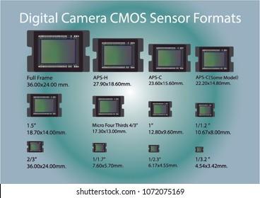 Digital camera CMOS Sensor formats vector