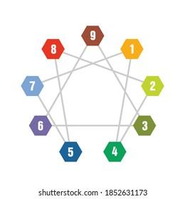Digital enneagram circle template design for human resources companies.