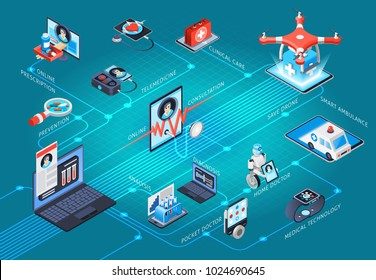 Digital health medical technologies service isometric flowchart with clinical care telemedicine online doctor consultation prescription vector illustration