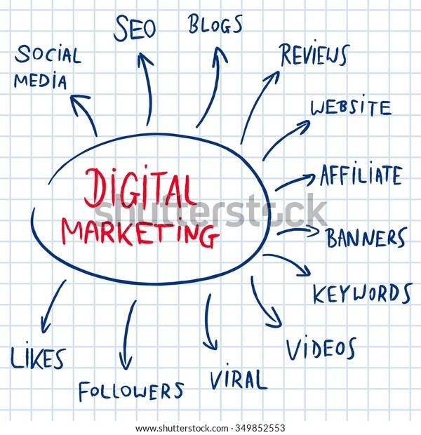 Digital Marketing Mind Map Flow Chart Stock Vector (Royalty Free