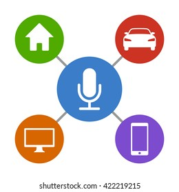 Digital virtual assistant controlling computer, smartphone, car / vehicle and house / home flat vector icon