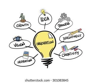 Digitally generated Innovation brainstorm vector