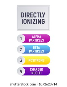 Directly ionizing. Alpha and beta particles, positrons, charged nuclei. Physics infographics Vector illustration