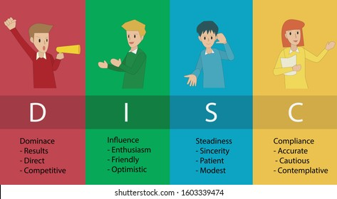 DISC -Personal Psychology (Dominance, Influence,Steadiness ,Compliance)  business and education concept - vector