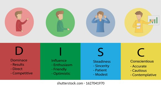 DISC -Personal Psychology (Dominance, Influence,Steadiness ,Compliance)  business and education concept.vector illustration