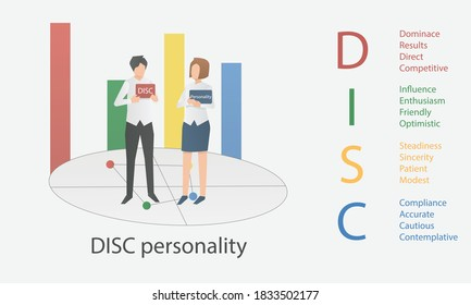 DISC Personal Psychology model.(Dominance, Influence,Steadiness ,Compliance)  business and education concept,vector illustration.