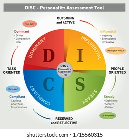 DISC -Personality Assessment Tool - 4 Colors Coaching Method - Illustration in English