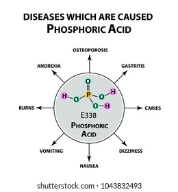 Diseases that cause orthophosphoric acid. The chemical formula of Phosphoric acid. Infographics. Vector illustration on isolated background.