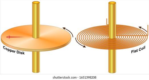 Faraday's disk or homopolar generator (Flat coil - Copper disk)