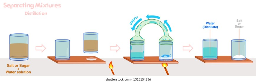 Distillation. Separation of mixtures. Step by step. You can do simple distillation to separate water from sugar or salt. separating sea water solution. or dirty water cleaner. 2d Illustration