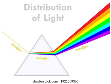 Distribution of light. Dispersion of white light to colors in the prism. Formation of the rainbow. Triangular, transparent glass pyramid. Direction of the ray with arrows. Illustration 2d vector
