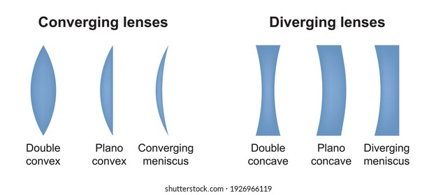 Diverging and converging lenses. Type of eye lens. Convex and concave lenses of eyeglasses. Vector illustration