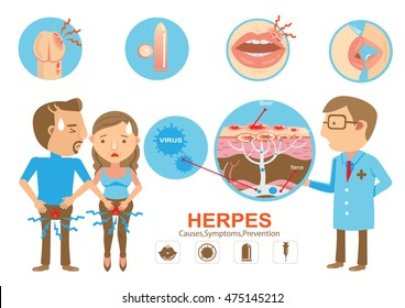 Doctor holding diagram Herpes on the lips and genitals of the young woman And young men. Cartoon vector illustration And genitals