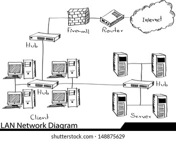 lan network diagram images  stock photos  u0026 vectors