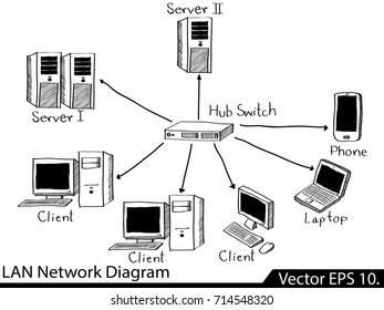 Doodle LAN Network Icons Vector Illustrator Sketched, EPS 10.