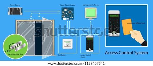 door access control system rfid exit stock vector royalty