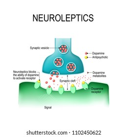 Dopamine and Antipsychotics. Neuroleptics or tranquilizers are medications that use to manage psychosis (hallucinations, paranoia, schizophrenia, bipolar disorder).