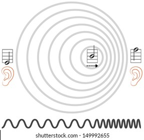 Doppler Effect - Illustration of the Doppler effect or Doppler shift. It is the change in frequency of a wave for an observer moving relative to its source. Vector on white background.