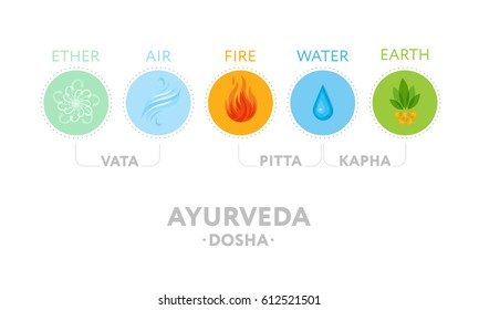 Doshas infographic. Vata, pitta and kapha (as prakriti and vicriti) constitutions with ayurvedic icons of elements - ether, fire, air, water and earth. Banner, poster, design for yoga, ayurveda theme