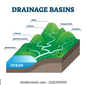 Drainage basins vector illustration. Labeled educational rain water scheme. Geological precipitation collection structure with spring, tributary, main river channel, divide and confluence examples.