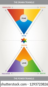 Drama Triangle Illustration - Karpman Triangle - Coaching, Psychology and Interaction Tool - Multicolored - Power Triangle