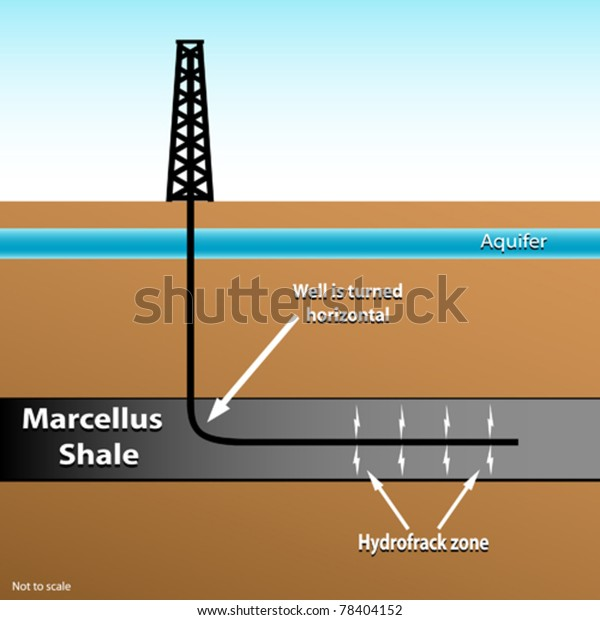 Drill rig showing horizontal well bore, Marcellus Shale formation, aquifer and fracture zone. NOT TO SCALE