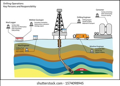 Drilling Operations and key persons in vector diagram illustrations