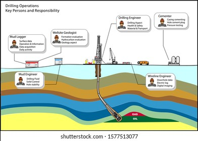 Drilling operations key persons vector diagram with subsurface hydrocarbon illustrations