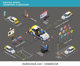 Driving school isometric flowchart with pictograms arrows and road signs with text captions and human characters vector illustration