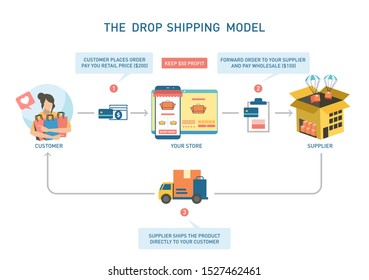 The Dropshipping Model in white background