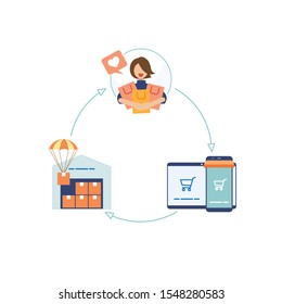 The Dropshipping Model in white background. Dropshipment icon process cycle diagram. Vector illustration flat design style.
