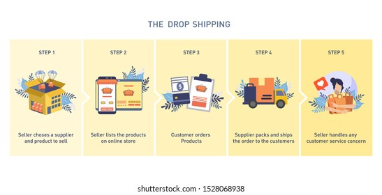 Dropshipping process. How Drop shipping Works