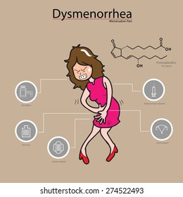 Dysmenorrhea woman period  pain ingographic