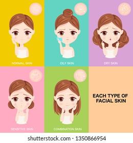 Each type of facial skin