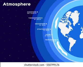 Earth atmosphere layers infographic vector illustration