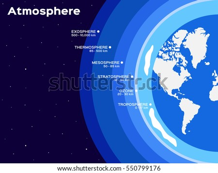 earth atmosphere layers infographic vector illustration のベクター
