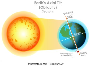 Earth axial tilt. Obliquity. Seasons formation. World axis change. The Globe's axis tilt is approximately 23.5 degrees. Geography lesson. White background. Vector illustration