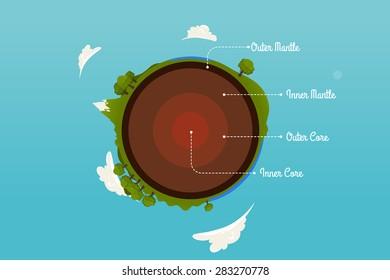 Earth cross-section illustration