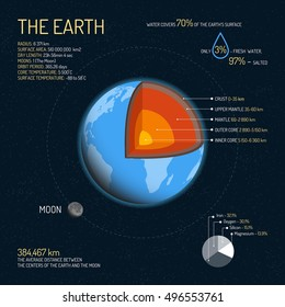 Earth detailed structure with layers vector illustration. Outer space science concept banner. Earth infographic elements and icons. Education poster for school.