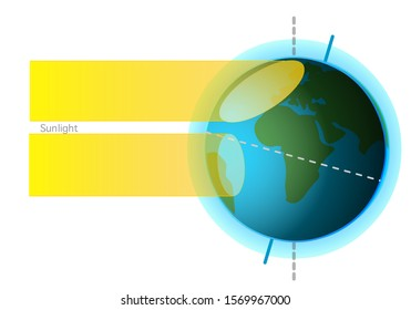 Earth. Formation of seasons World axis The main reason for the formation of the seasons is the axis inclination With the axis tilt and annual movement, seasons occur Light from upright and veal Vector