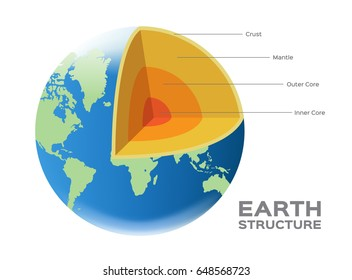 earth globe world structure vector - crust mantle outer and inner core