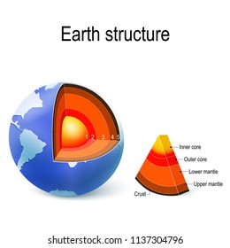 Earth. internal structure, cross section, and layers of the planet. Crust, upper mantle, lower mantle, outer core and inner core. vector illustration for education and science use.